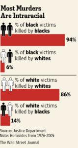 Victimas mortales entre negros y blancos en EE.UU